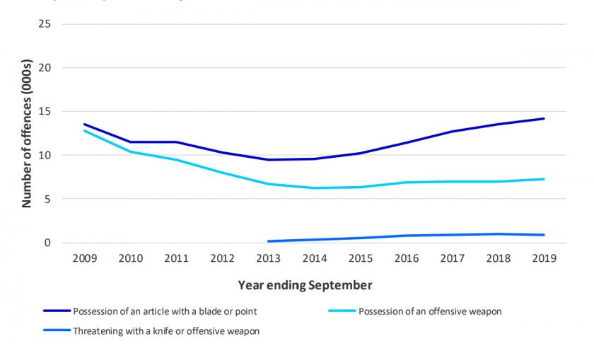 Knife crime, year ending September 2019
